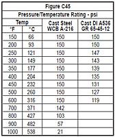 Maximum Pressure/Temperature Ratings
