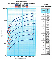 Torque Chart & Flow Coefficient Cv